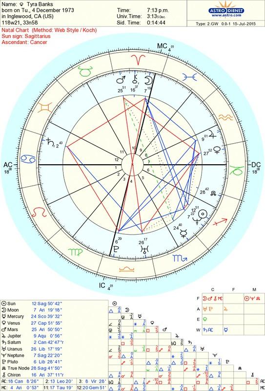 Tyra Banks Natal Chart