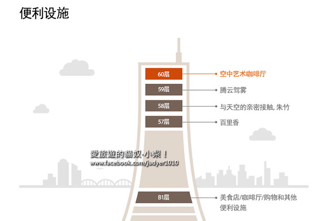63大廈樓層介紹