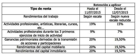 AionSur: Noticias de Sevilla, sus Comarcas y Andalucía 19069279864_b4fde98129_o_d Medidas urgentes para reducir carga tributaria en el IRPF Empresas