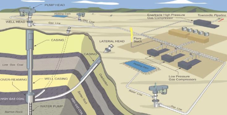 Схема различных видов дегазации угольных пластов