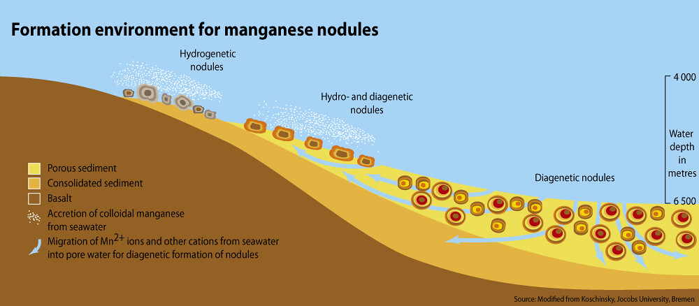 Formation Environment For Manganese Nodules Grid Arendal