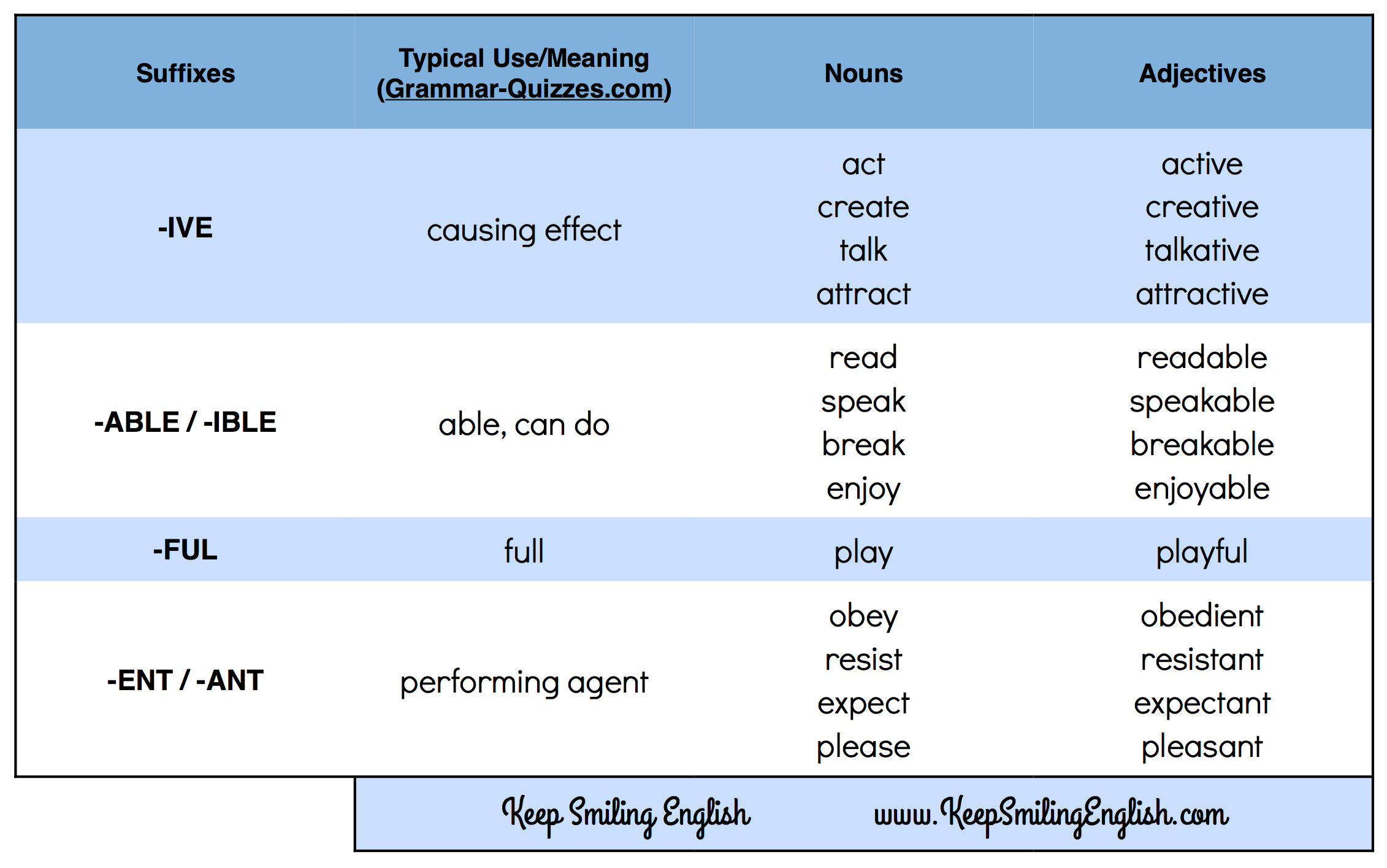 Word Transformation Adjectives Keep Smiling English