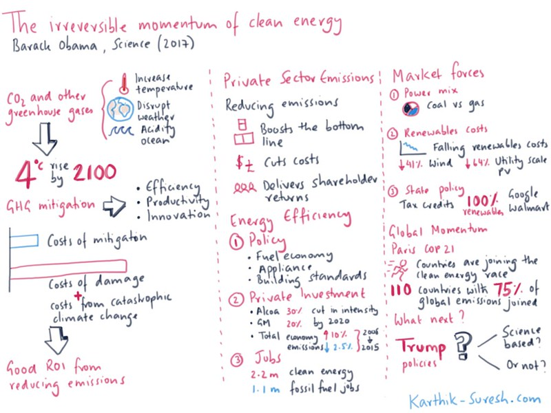 Sketchnote summarising points from Barack Obama's article in science titled The irreversible momentum of clean energy