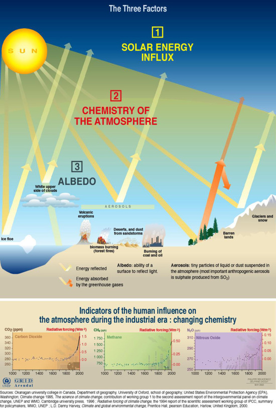 Factors influencing the greenhouse effect grid arendal factors influencing the greenhouse effect ccuart Images
