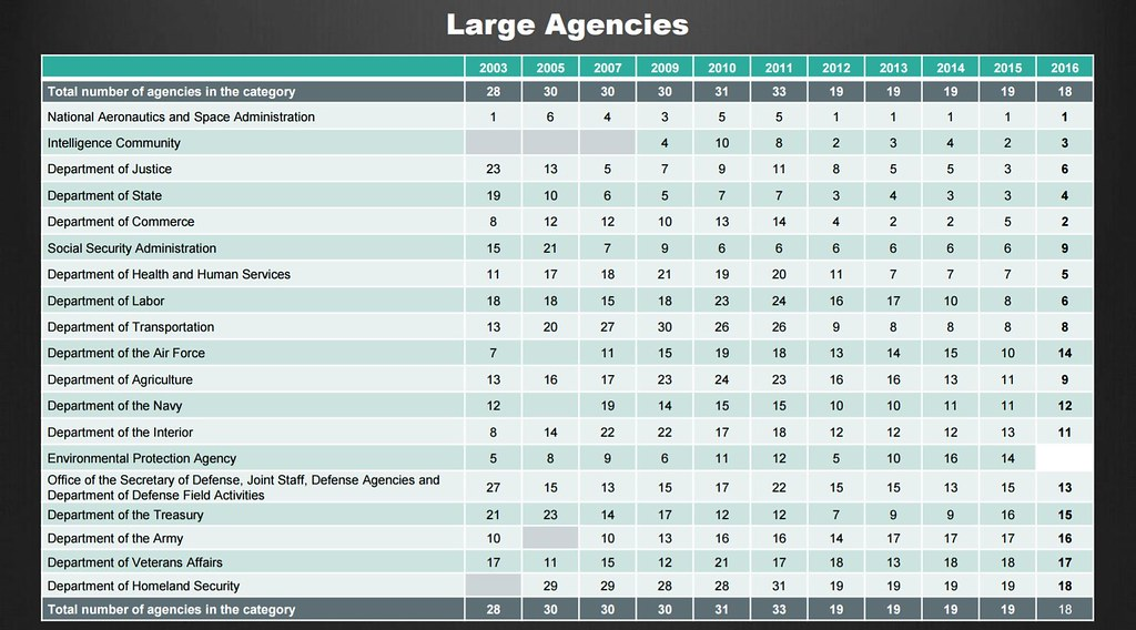 Best Places to Work historical rankings - large agencies
