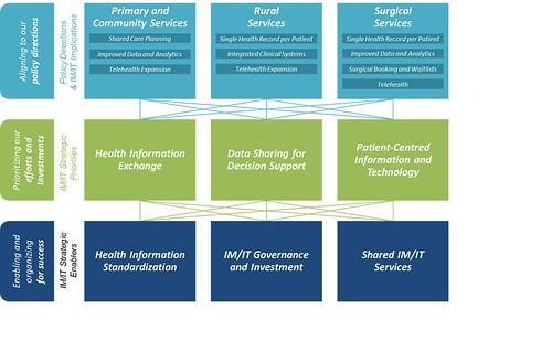 BC IMIT Strategy Framework
