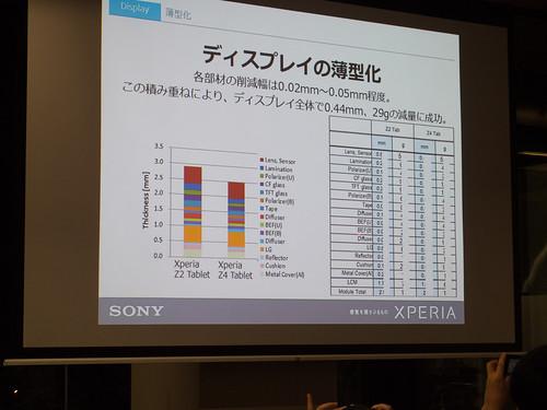 Xperia アンバサダー ミーティング スライド : Xperia Z4 Tablet では ディスプレイの構成部品 1つ1つで 0.02~4 mm の薄型化を積み上げて、ディスプレイだけで計 0.44 mm 29g の薄型化・軽量化を実現しました!