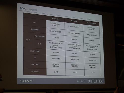 Xperia アンバサダー ミーティング スライド : Xperia Z4 Tablet と Xperia Z4 との性能上の違いは、Felica への対応有無と電池の大きさくらいになっています