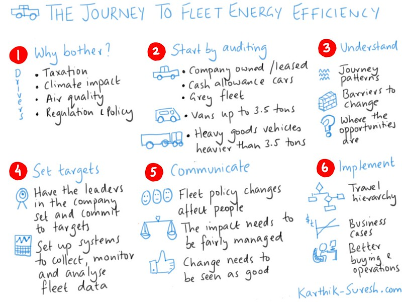 Sketchnote showing the journey to fleet energy efficiency