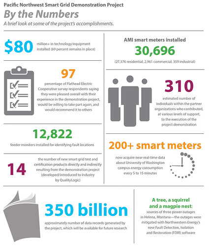 Pacific Northwest Smart Grid Demonstration Project, By The Numbers