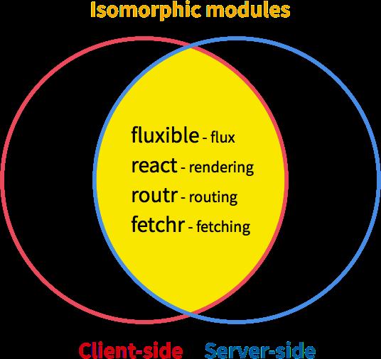 Isomorphic modules