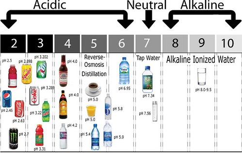pH of beverages