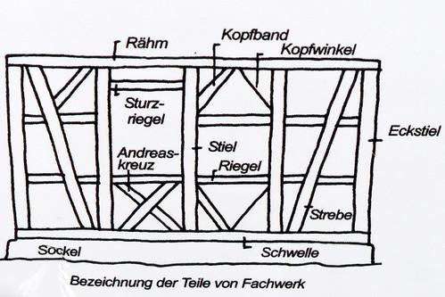 Fachwerk Fachwerkhaus Teile Architektur