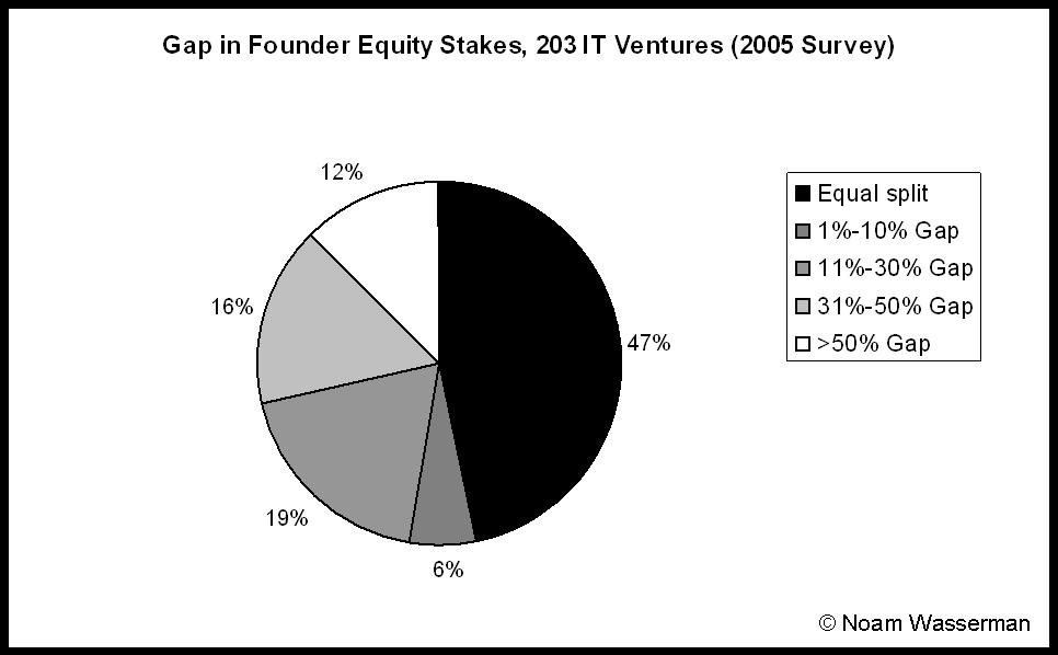 Gap in founder equity stakes