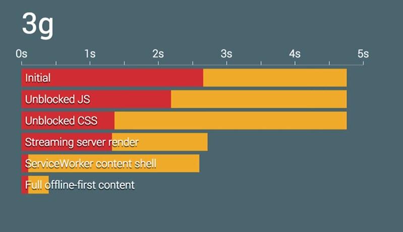 Graphique des solutions pour la performance web