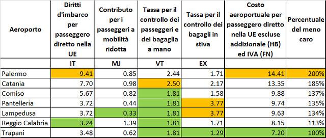 Costo imbarco pax aeroporti siciliani senza HB e FN