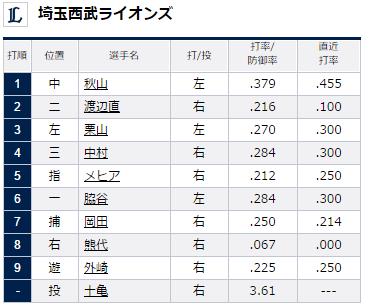 2015年8月7日埼玉西武ライオンズVSオリックス・バファローズ16回戦埼玉西武ライオンズスタメン