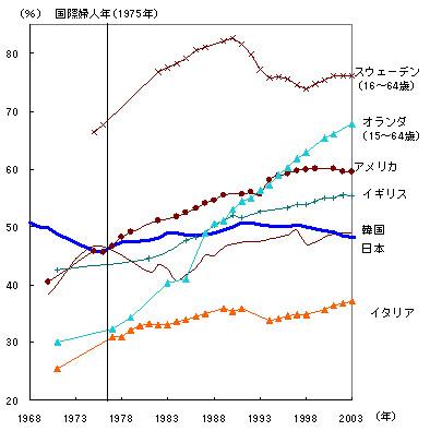 (1) 女性の労働力率の推移(国際比較)