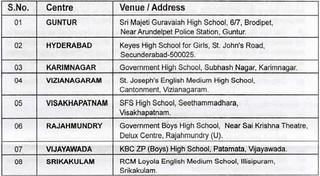 Sainik School Korukonda Test Centre