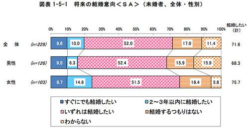 図表1-5-1 将来の結婚意向<SA>(未婚者、全体・性別)