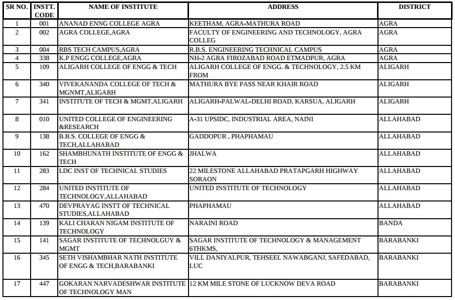 UPSEE Counselling 2015 Schedule and Final List of Document Verification Centers
