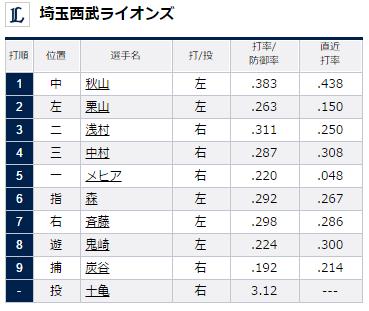 埼玉西武ライオンズスタメン