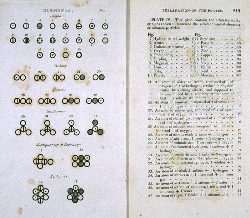 Two pages from John Dalton`s book A New System of Chemical Philosophy