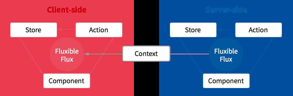 FluxibleContext の共有図