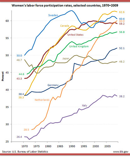 Women's labor force participation rates, selected countries, 1970-2009