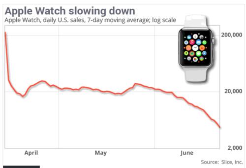 Apple Watch sales plunge 90% - MarketWatch
