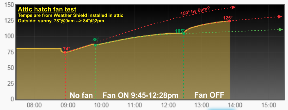 Cooling On The Cheap Attic Fan Tests Lowpowerlab