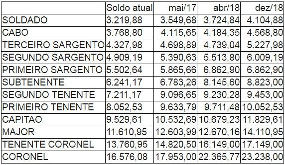 tabela PM