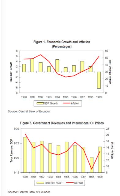 IMF charts