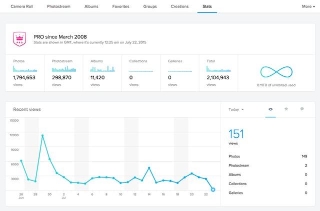 Flickr Pro Stats view - EN