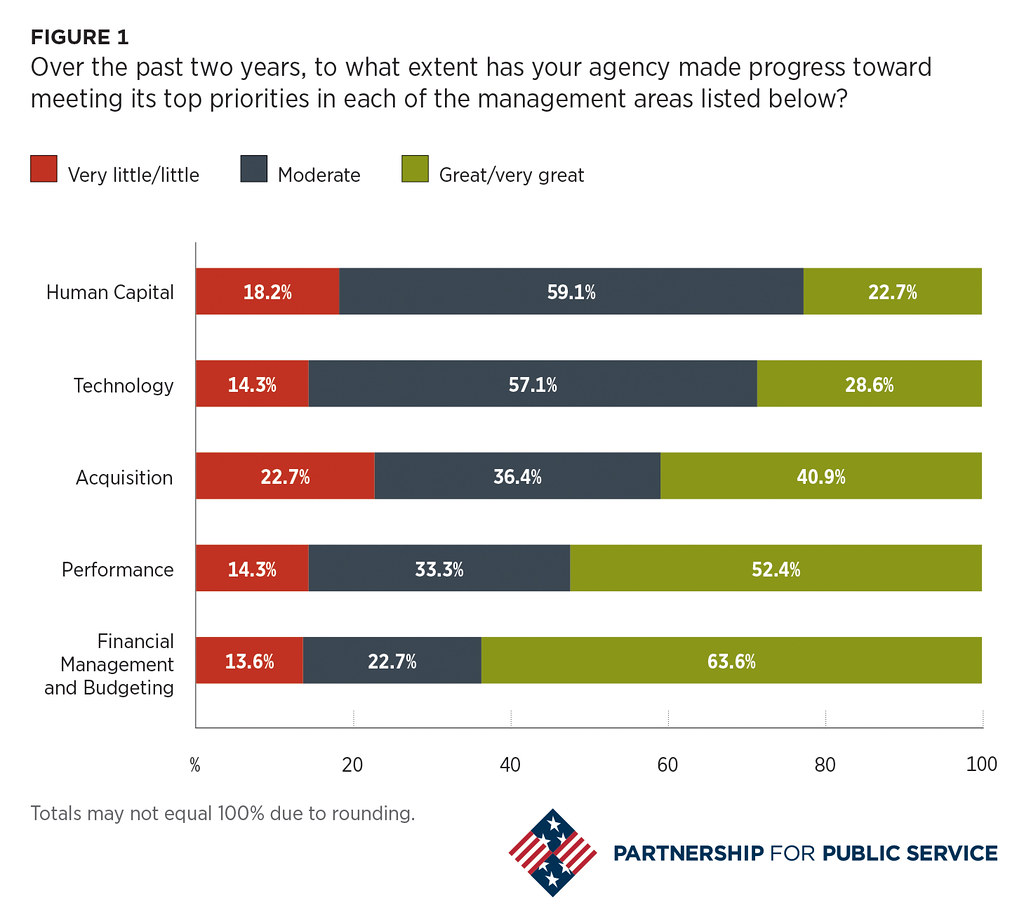 Over the past two years, to what extent has your agency made progress toward meeting its top priorities in each of the management areas listed below?