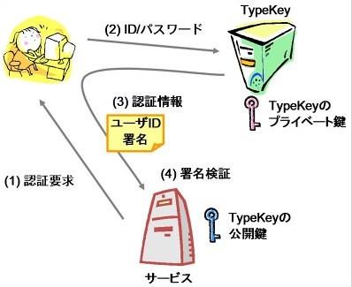 TypeKey Authentication