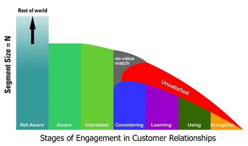 Customer Experience LIfecycle v.5
