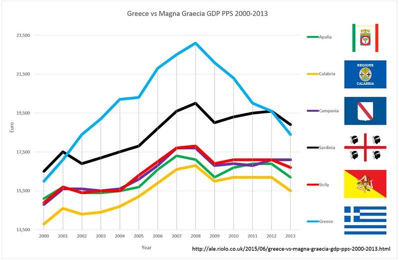 Greece vs Magna Graecia GDP PPS 2000 - 2013