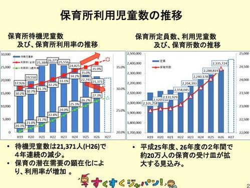 保育所利用児童数の推移