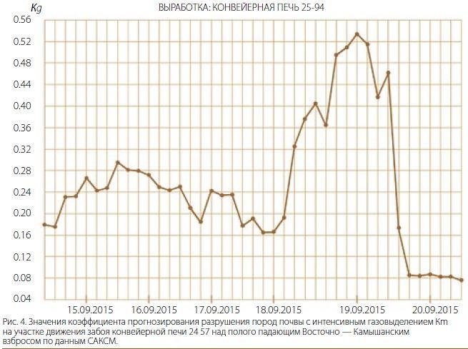 Значения коэффициента прогнозирования разрушения пород почвы с интенсивным газовыделением Кm на участке движения забоя конвейерной печи 24 57 над полого падающим Восточно — Камышанским взбросом по данным САКСМ