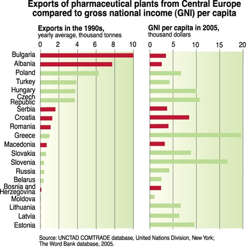 Exports of pharmaceutical plants from central europe compared to exports of pharmaceutical plants from central europe compared to gross national income gni per capita sciox Images
