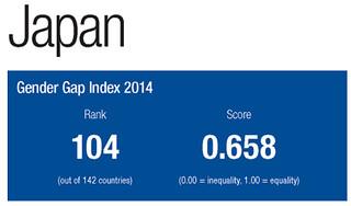 Gender gap index 2014, Japan