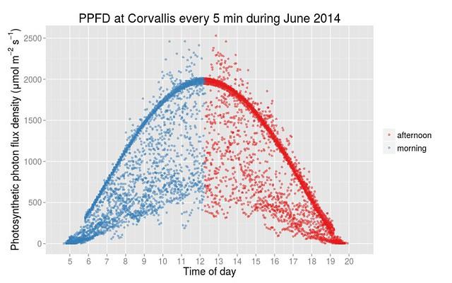 PPFD for June 2014