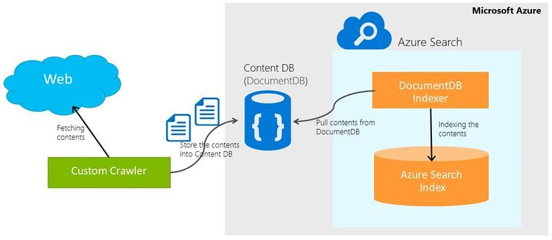 documentdb-indexer