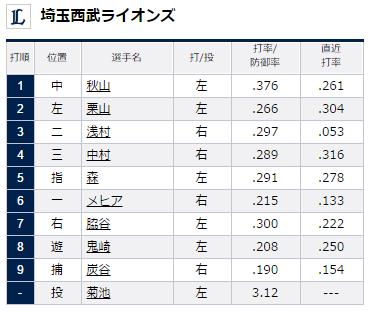 2015年7月21日埼玉西武ライオンズ