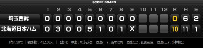試合結果2015年7月12日