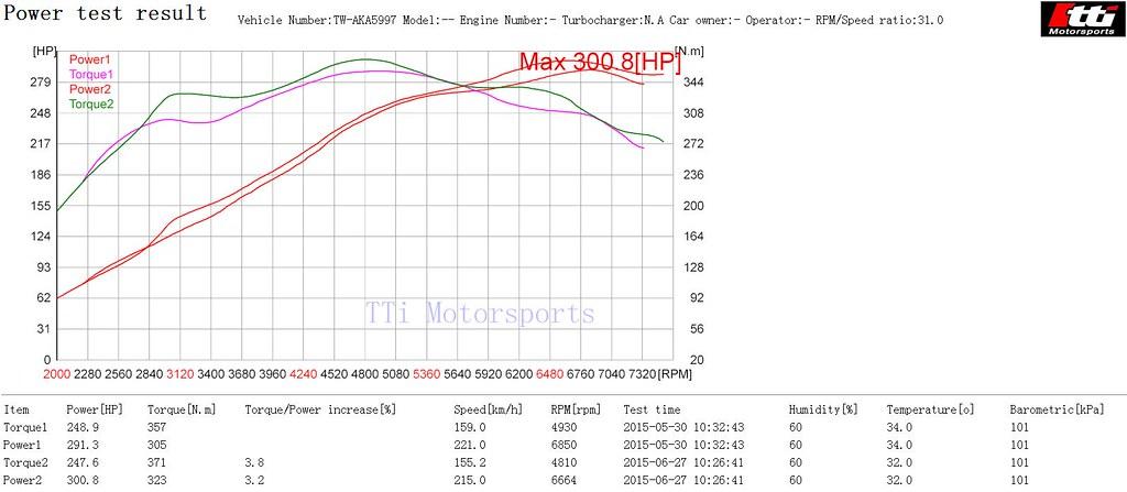Porsche org 291hp pk mod 300hp