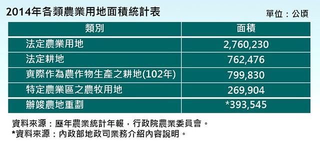 2014農業用地統計表。(農委會企劃處農地科提供)