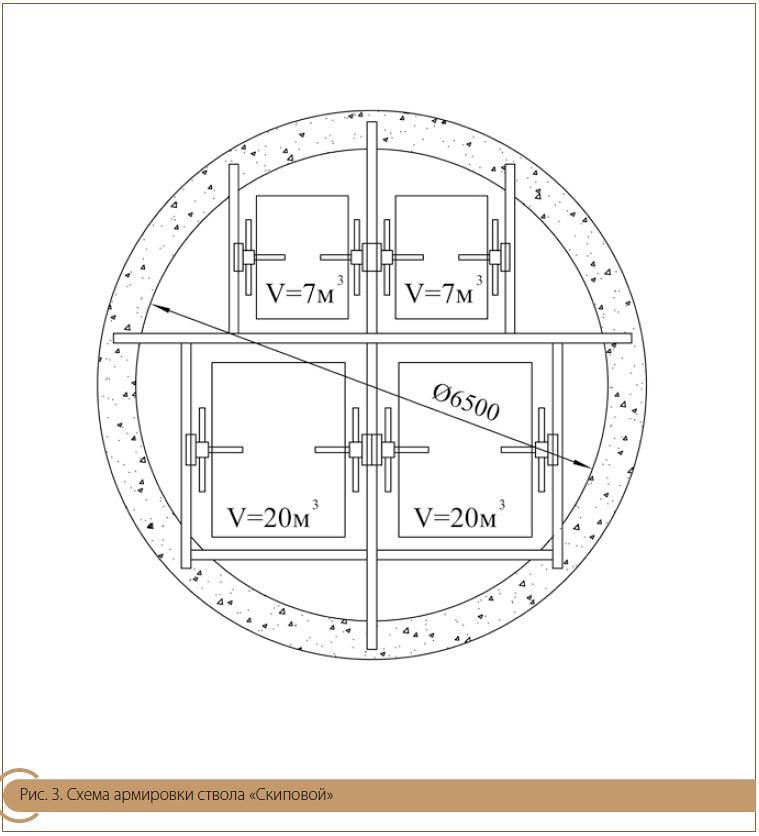 Схема армировки ствола «Скиповой»