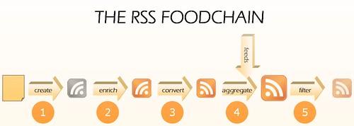RRS food chain #2